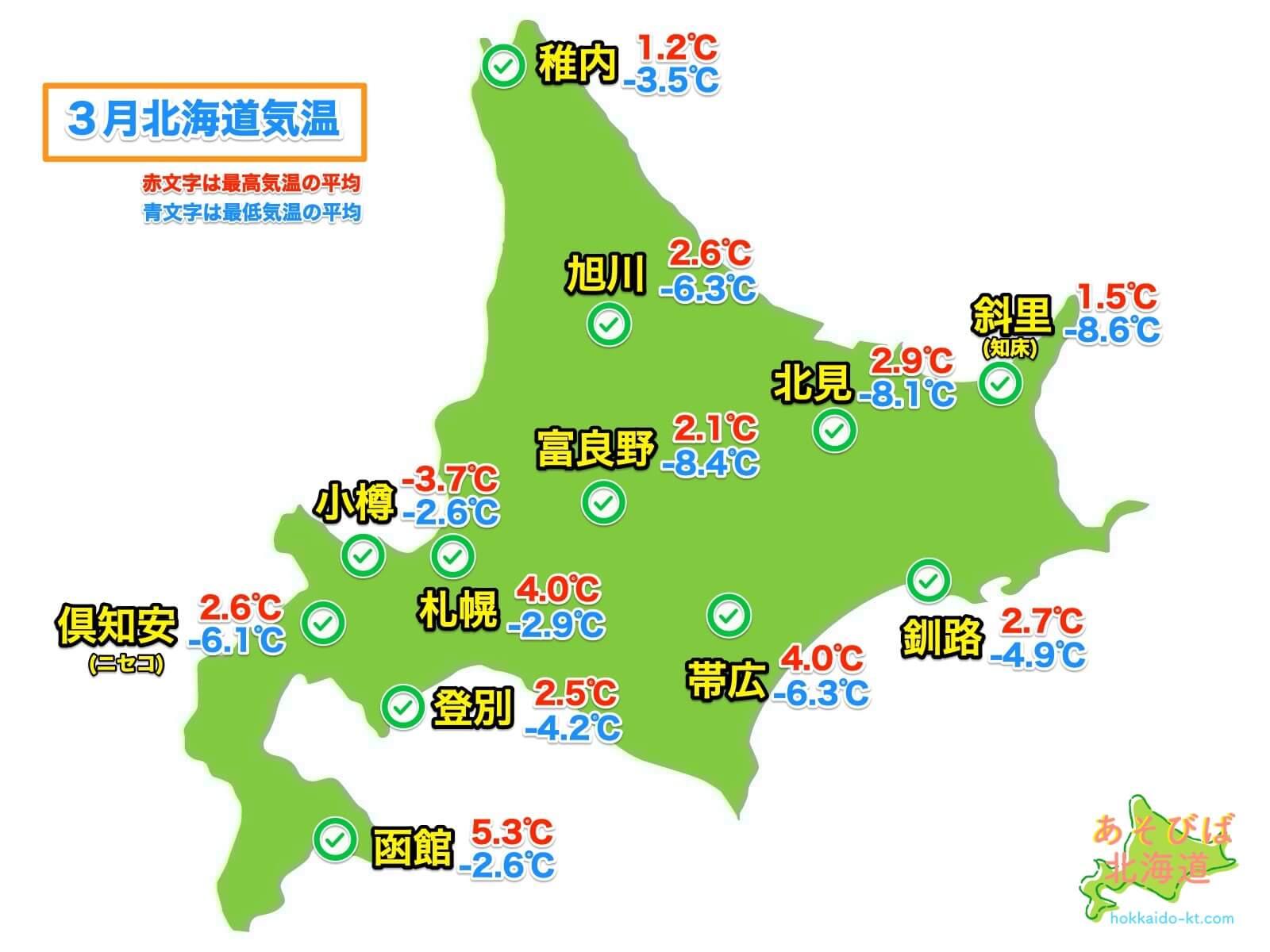 3月の北海道各地の気温