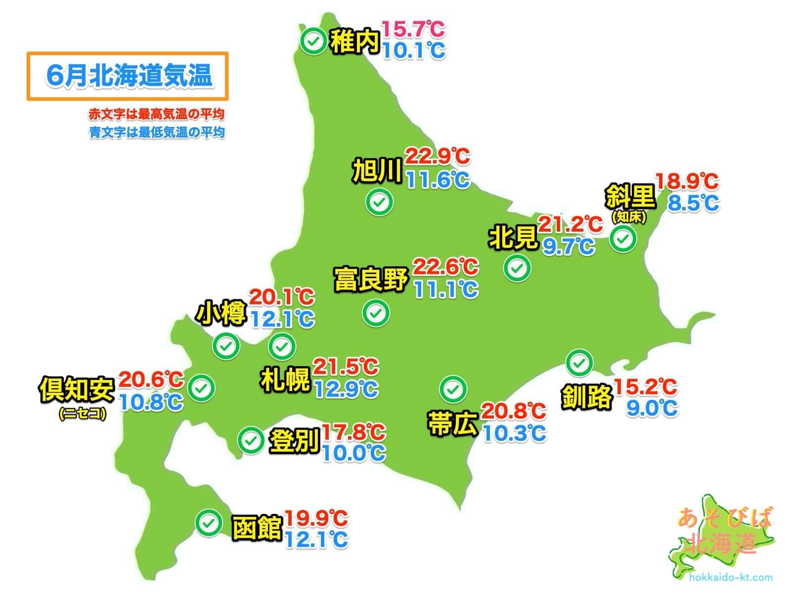 6月の北海道各地の気温