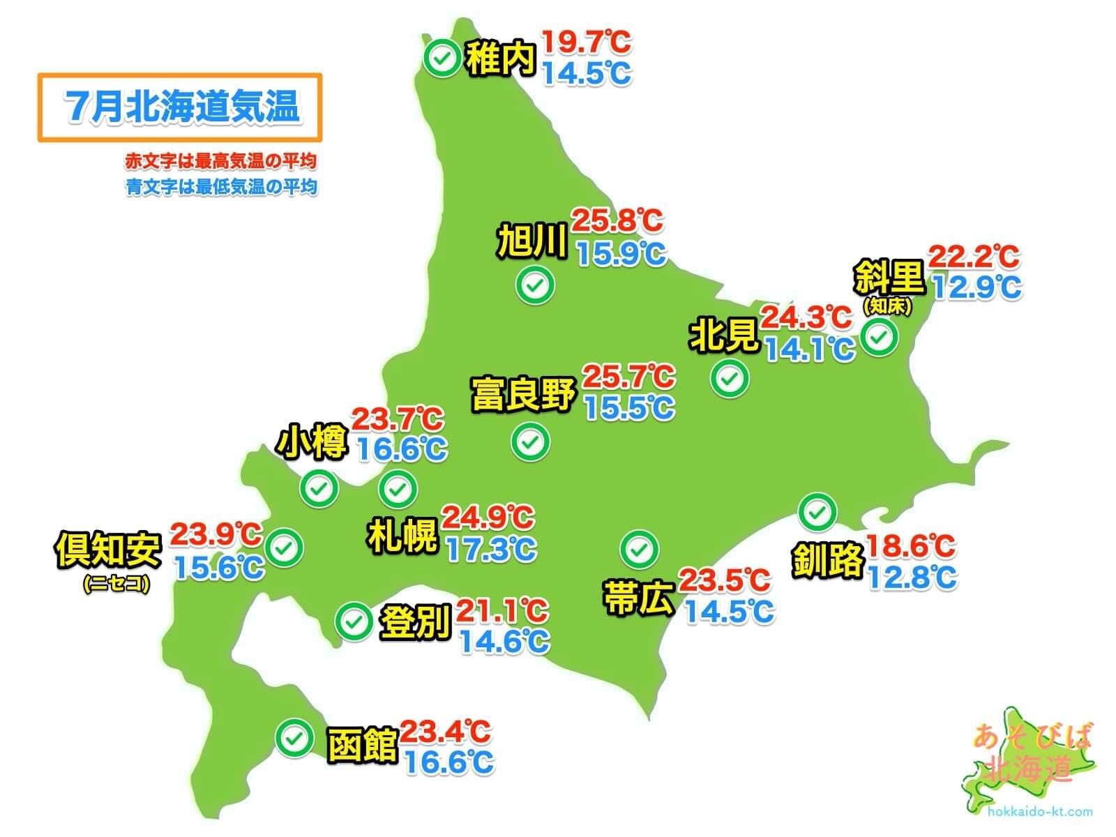 7月の北海道各地の気温
