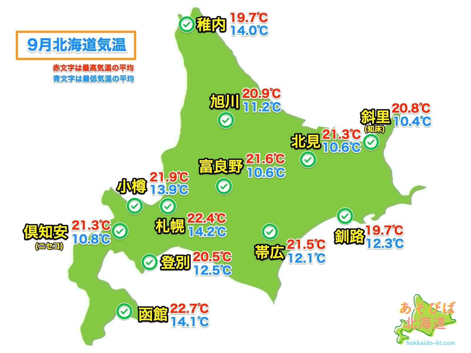 9月の北海道各地の気温