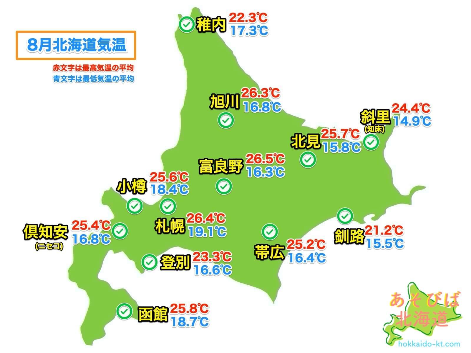 8月の北海道各地の気温