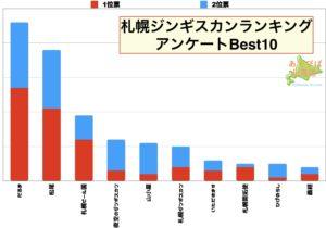 札幌ジンギスカンランキング表